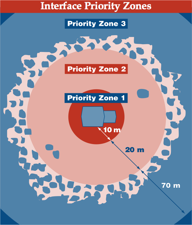 Interface Priority Zones