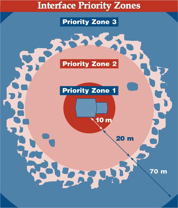 Interface Priority Zones