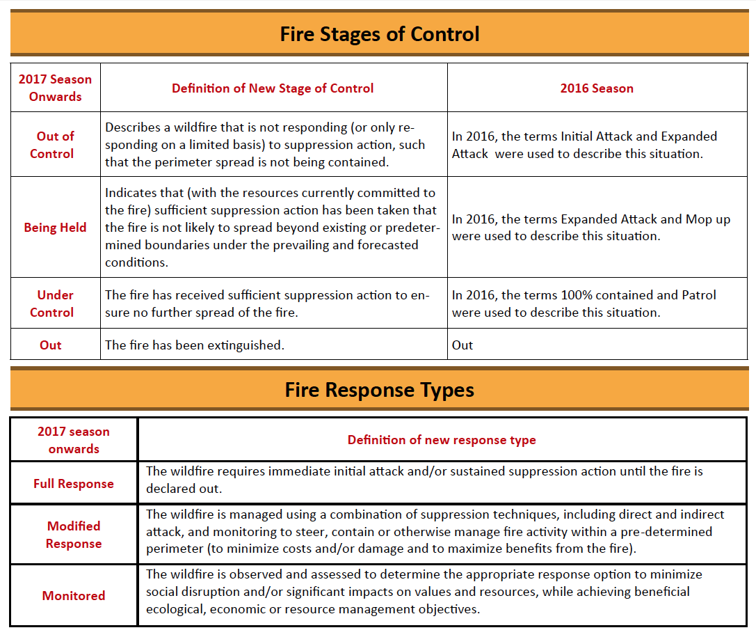 Fire Stages of Control & Fire Response Types